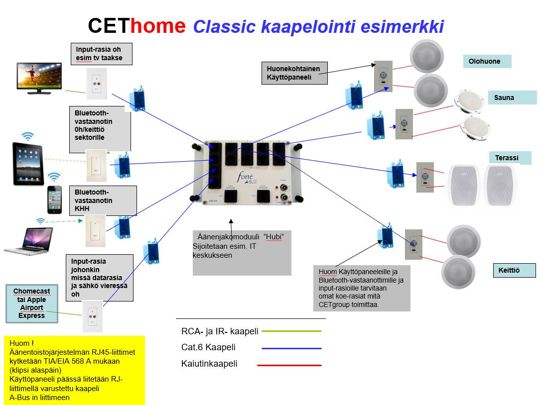 CLASSIC-kaapelointi-esimerkki